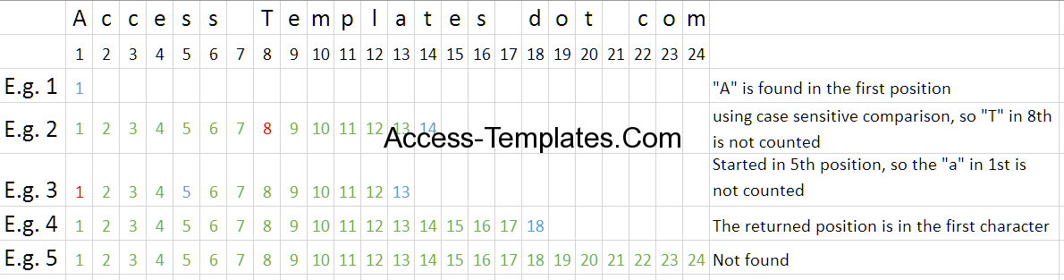 Ms Access Instr Function Syntax and Use | Access Database and Templates