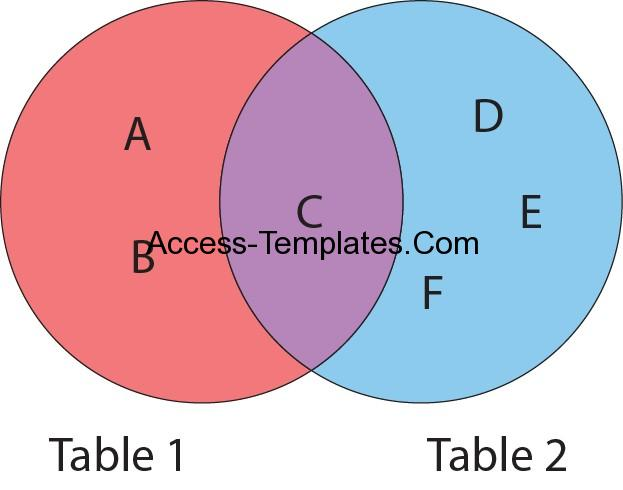 Ms Access Outer Join Illustration